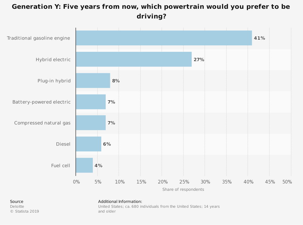 Five years from now, which powertrain would you prefer to be driving? – Did you know? #4