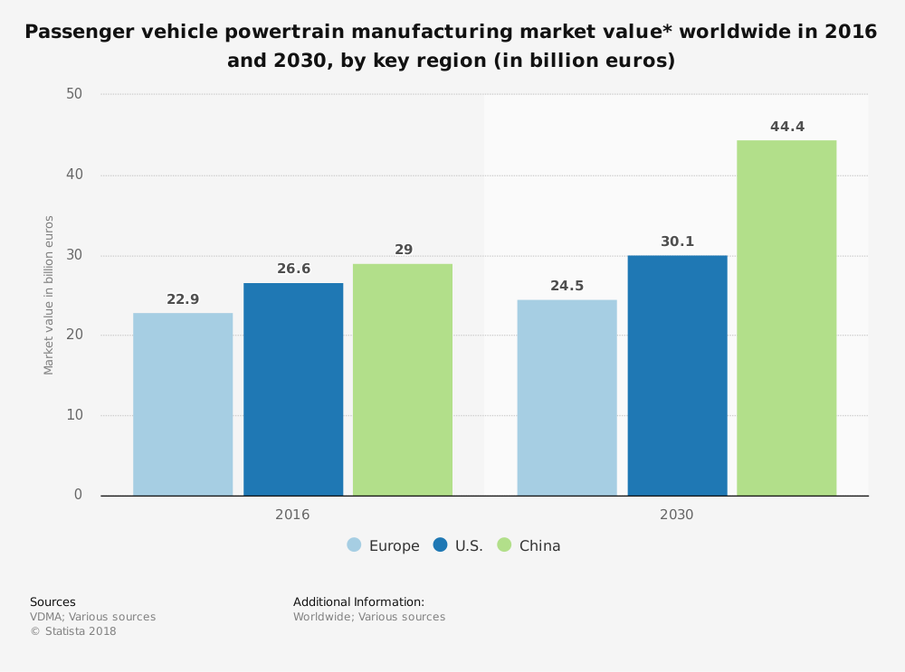 Passenger vehicle powertrain manufacturing market value – Did you know? #2