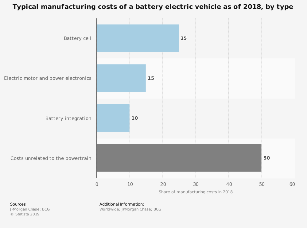 Typical manufacturing costs of a battery electric vehicle – Did you know? #3