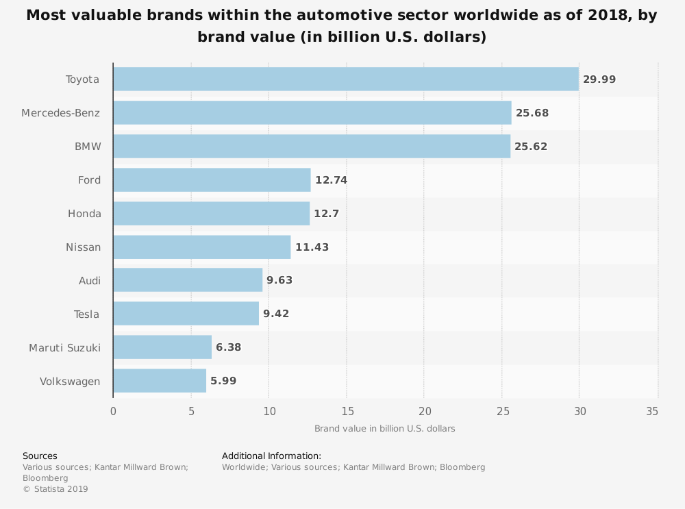 Most valuable brands within the automotive sector worldwide as of 2018 – Did you know? #9