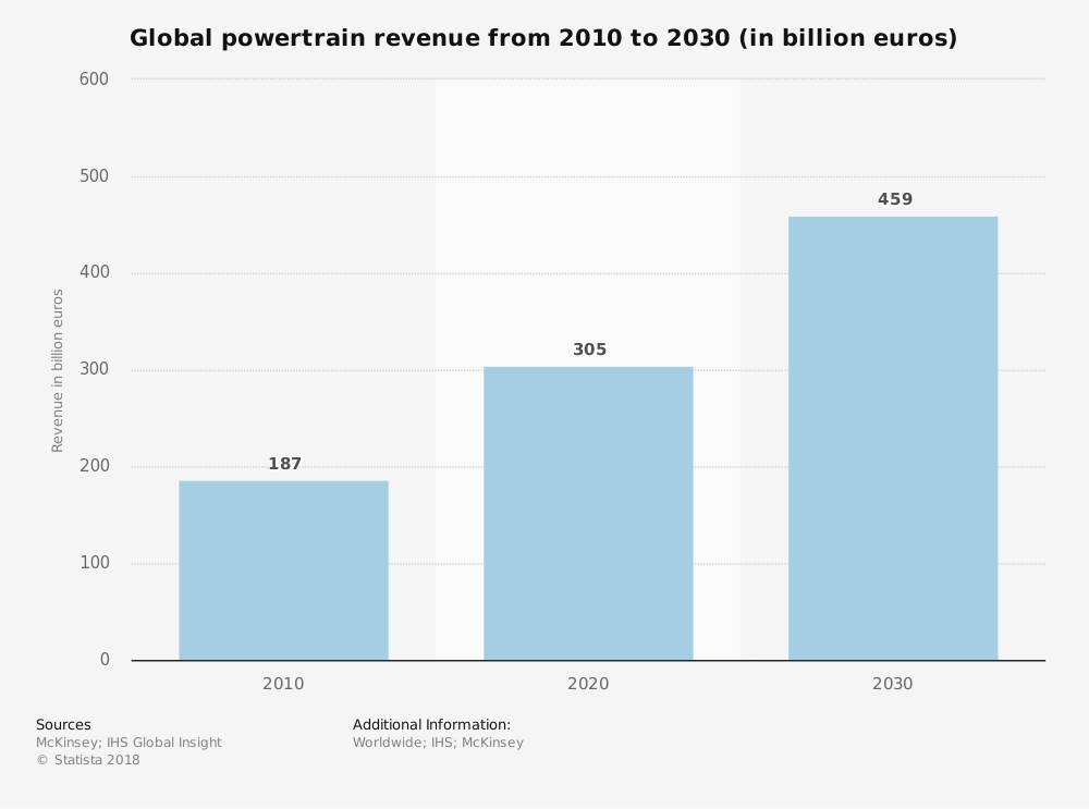 Global powertrain revenue from 2010 to 2030 – Did you know? #6