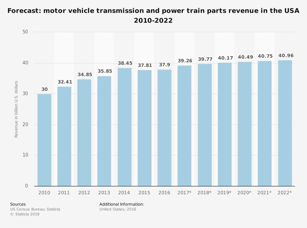Forecast: Motor vehicle transmission and powertrain parts revenue in the USA 2010-2022 – Did you know? #7