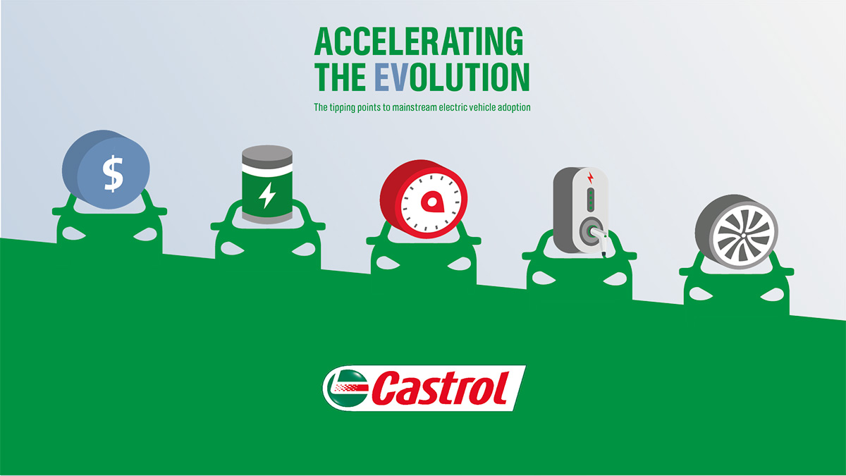 Exploring viewpoints of nearly 10,000 consumers, fleet managers and industry specialists globally, Accelerating the EVolution finds that achieving a $36,000 price point, a 31 minute charge time and a 469km range* would rapidly accelerate the global market for EVs. For more insights, download the Accelerating the EVolution report and infographic. Source *Tipping points and supporting figures are based on our 2020 survey. More information can be found in the Accelerating the EVolution report and infographic at www.castrol.com/ev .