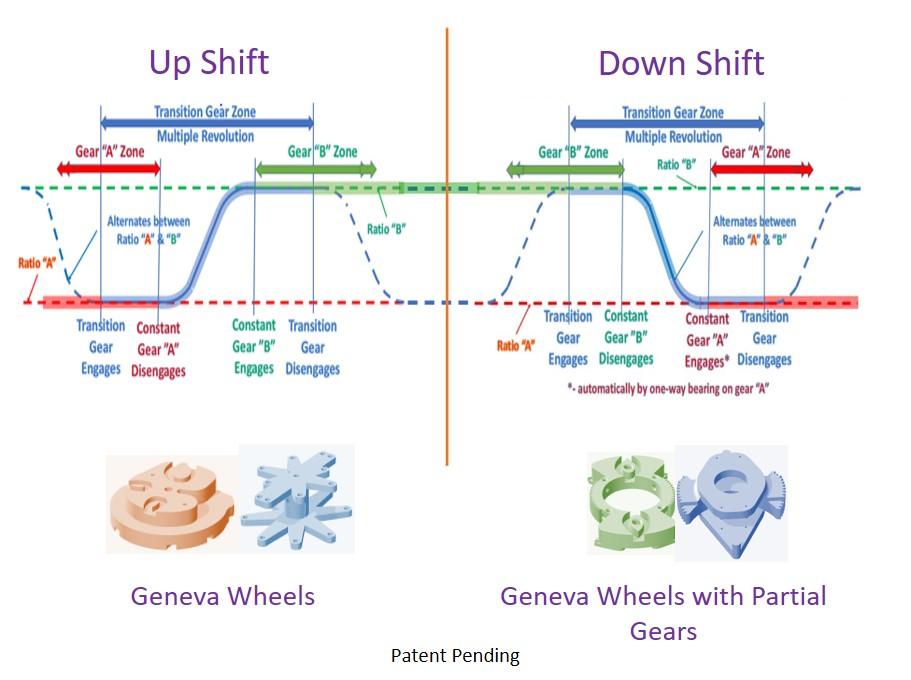 Multi-Speed Transmission with Uninterrupted Shifting for EV & IVT for HEV using Geneva Wheel Mechanism